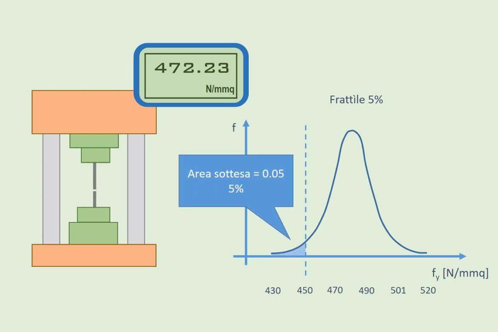 metodo semiprobabilistico agli stati limite