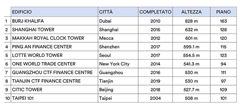 classifica edifici più alti al mondo CTBUH